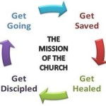 Discipleship Process diagram